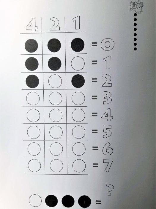 Programowanie dladzieci bezkomputera - karta pracy - system dwójkowy